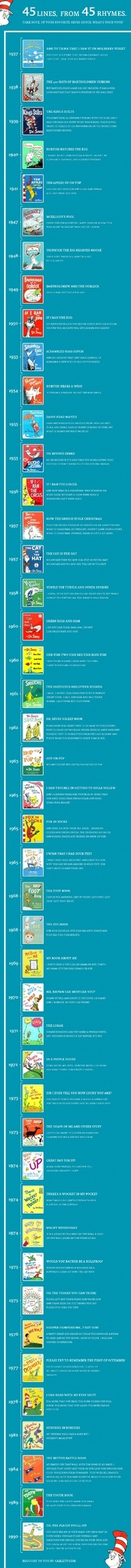 Just in time for The Lorax: a timeline o…