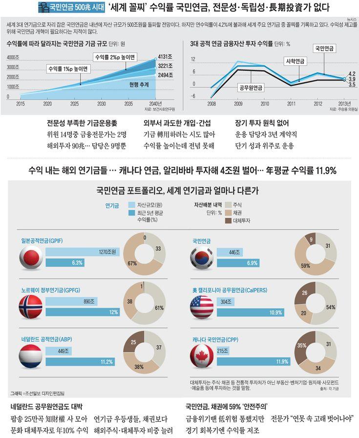 [국민연금 500兆 시대] '세계 꼴찌(작년 4.2%)' 수익률 국민연금, 전문성·독립성·장기투자가 없다 - 조선닷컴 인포그래픽스