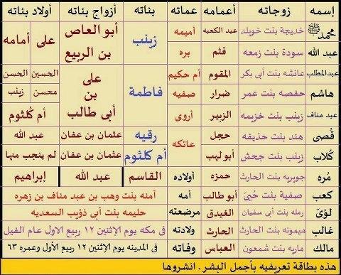 رسولنا الكريم محمد صلى الله عليه وسلم Islamic Information Quran Verses Holy Quran