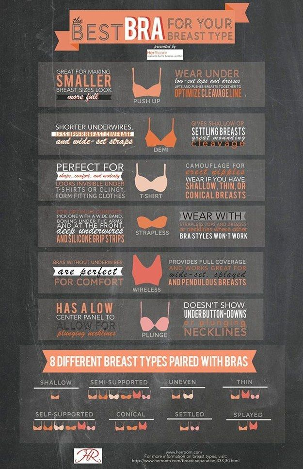 Make sure you're getting yourself the best bra shape for your breast type. | 17 Genius Charts That Will Clear Up Your Questions About Bras