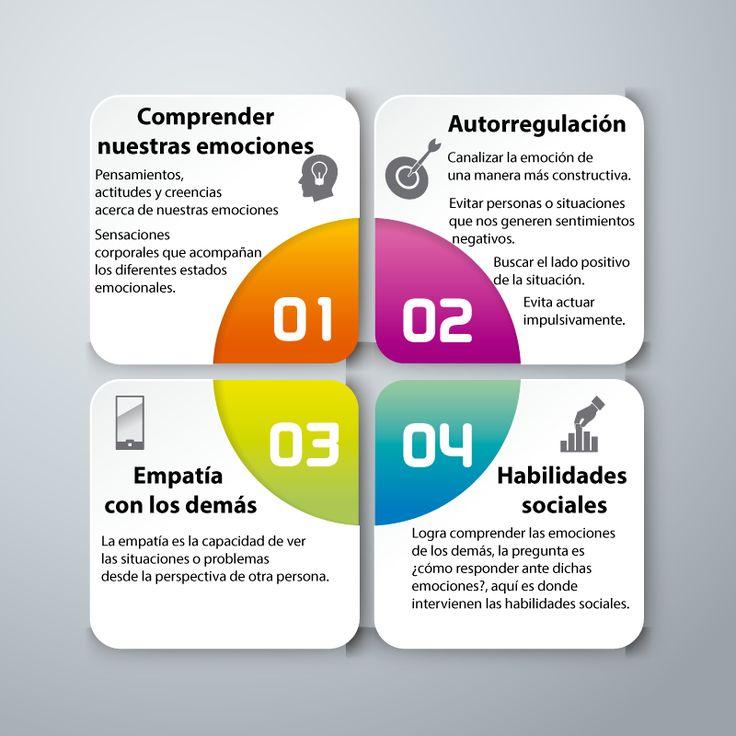 ¿Sabes cuáles son los 4 pilares de la Inteligencia emocional?