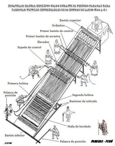 MEGA TEXTILES DE PARACAS – PERÚ (800 a.C.) Se demostró que el Mega-telar manual mecánico de la civilización Paracas, fue capaz de dibujar y bordar mantos de hasta 20 metros de largo, ya que estás pruebas físicas se encuentran hoy en los museos peruanos; se tejían con tal precisión que gozan hasta el día de hoy de muchos récords mundiales, y se sospecha del uso de una primitiva xilografía, ya que según los investigadores resulta casi imposible creer que todo se hiciera a cálculo de mano, ya…