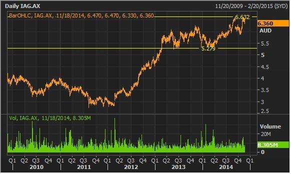 $IAG Stock Research #ASX #AUSBIZ #australia #IAG
