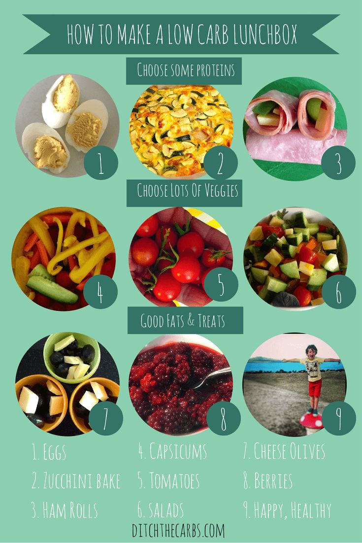 Low Carb Kids 4 - Lunch Planner and Ideas | Gluten free ...