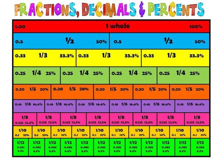 Fractions Decimals Percents EDM Teacher Blog | Decimals ...