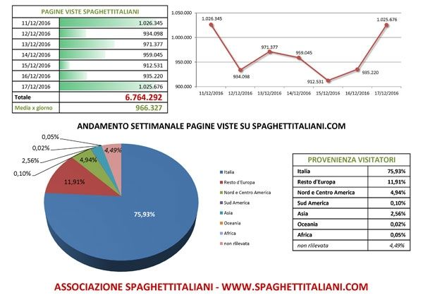 Andamento settimanale pagine viste su spaghettitaliani.com dal giorno 11/12/2016 al giorno 17/12/2016