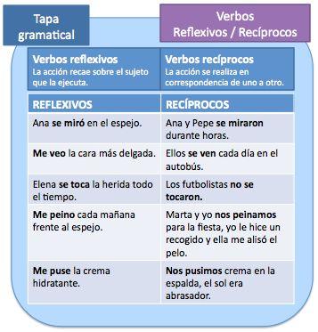 Verbos reflexivos y recíprocos | El blog para aprender español