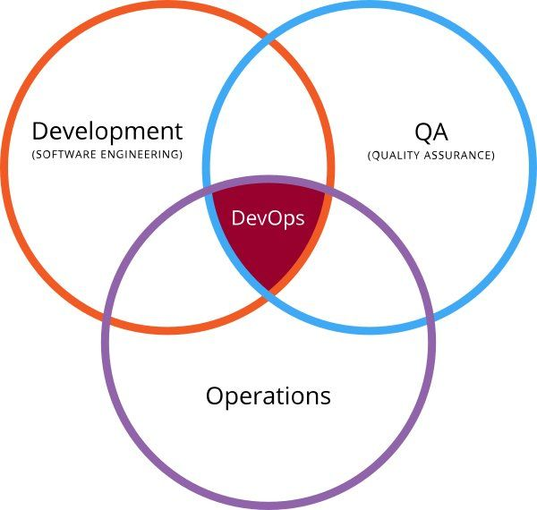 DevOps and Higher Ed - http://adaptiman.com/sait/devops-and-higher-ed/