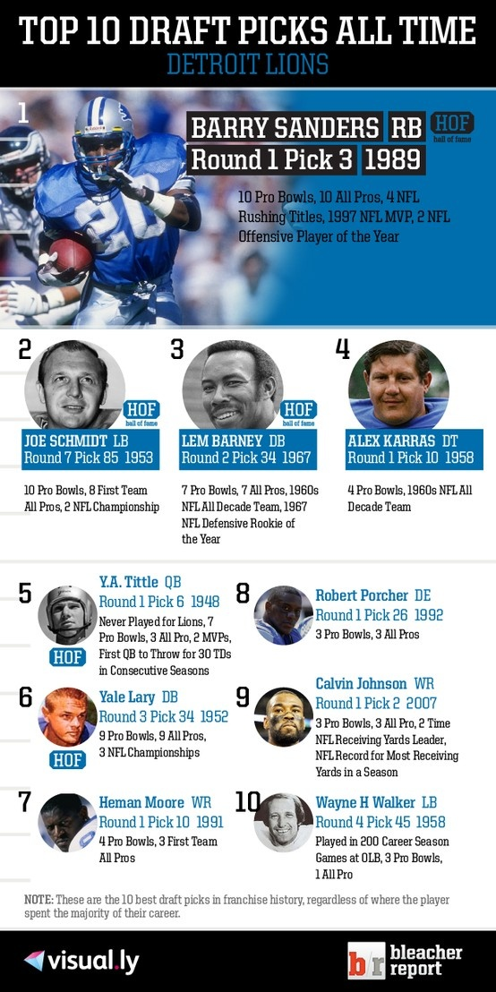 Top 10 Draft Picks of All Time: Detroit Lions