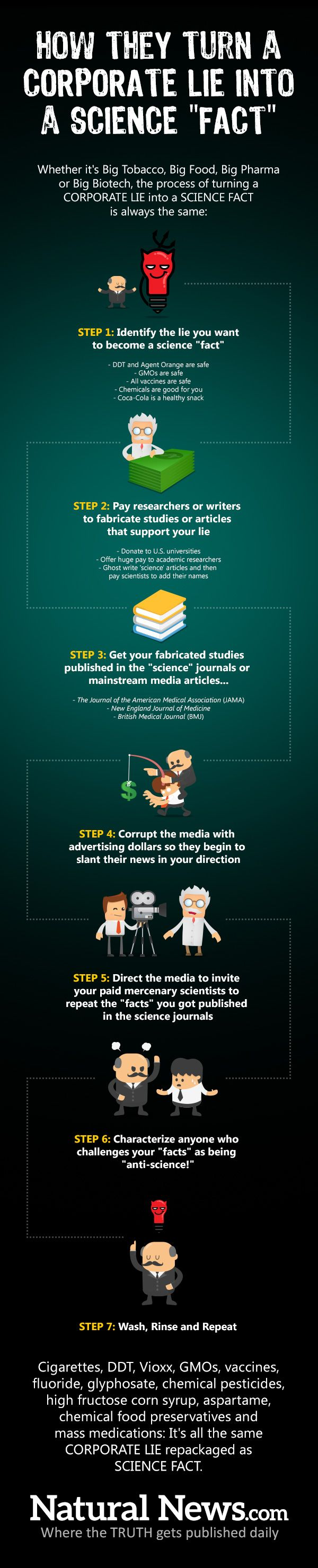 "Infographic: How to transform a corporate lie into a science ""fact"" - TELECOM http://www.naturalnews.com/049068_corporate_lies_science_facts_infographic.html AND http://papers.ssrn.com/sol3/papers.cfm?abstract_id=2294620"
