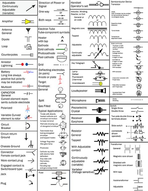 1000 ideas about electrical symbols american national standard graphical symbols for electrical diagrams check more at blog