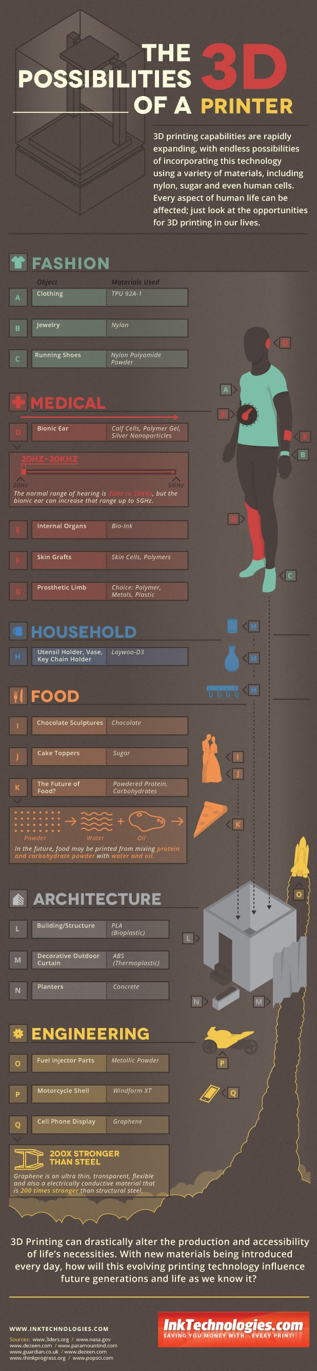 The Possibilties of a 3D Printer Infographic: printing clothes, skin, food, and more.