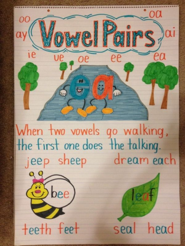 Vowel Pairs Anchor Chart by allie