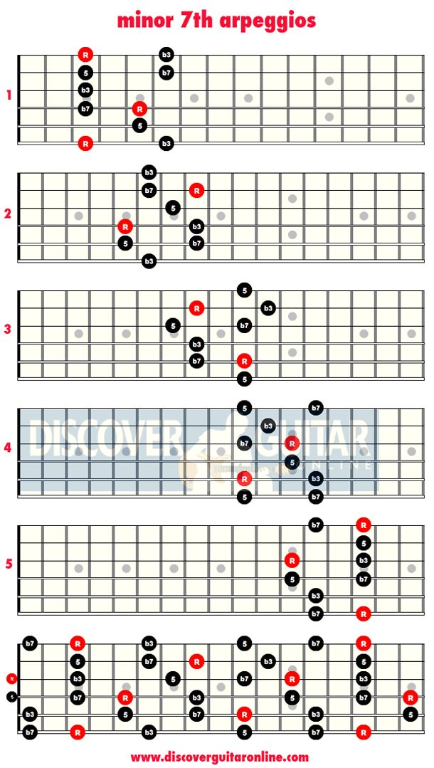 Best guitar lessons online for beginners
