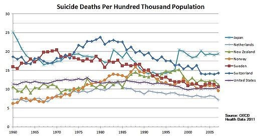 Suicide in the United States - Wikipedia, the free encyclopedia