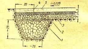 Простейшая площадка: 1—дренажная канава 20х25(h); 2— щебень 20-40 5см; 3— отсев 1-20 3 см; 4—песчаный фильтр; 5— смесь (земля 40% песок 50% глина 10%) 4см. Всего 12см