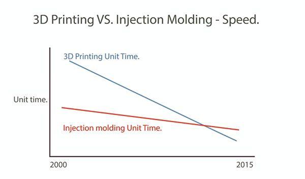 comparaison-evolutions-injection-plastique-impression3d-3dsystems