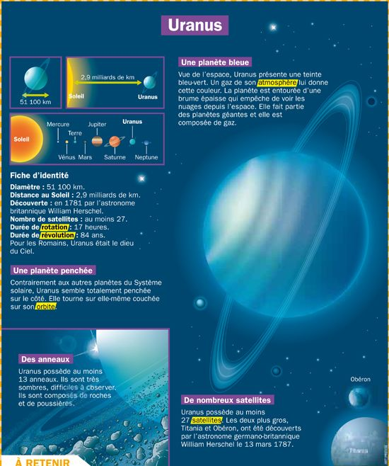 Très Les 25 meilleures idées de la catégorie Le système solaire cm1 sur  CM35