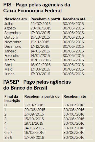 Tabela de pagamentos do PIS PASEP 2015 e 2016