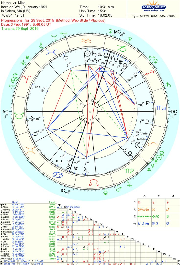 25 best astrology images on pinterest astrology astrology free chart 100 nvjuhfo Image collections