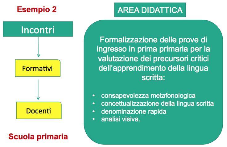 Il Corso - Competenza organizzativa e gestionale - Lezione 1.1 La sensibilizzazione | Dislessia Amica