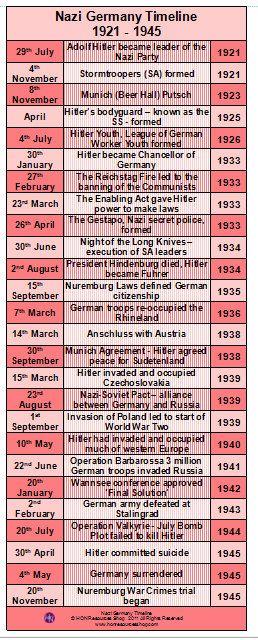 Germany 1921  1945 History Events Printable di HONResourcesShop