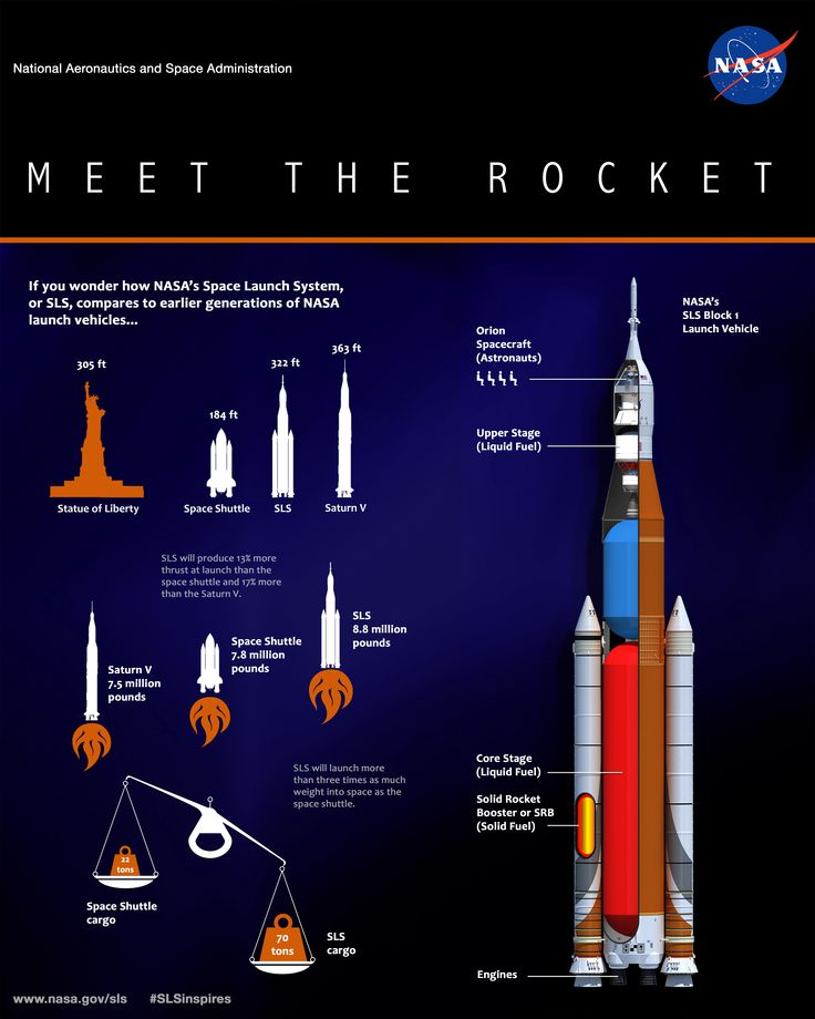 NASA's Space Launch System (SLS) will be the most powerful rocket in history for deep-space missions, including to an asteroid and ultimately to Mars.