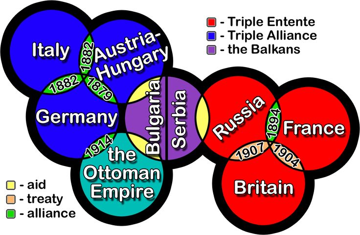 the alliance system was a main cause of ww1 because once ... powder keg diagram
