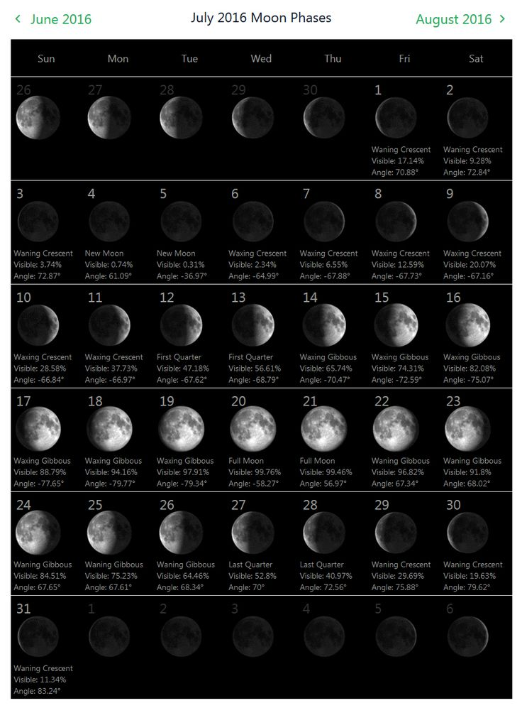 Current Moon Phase Astrology