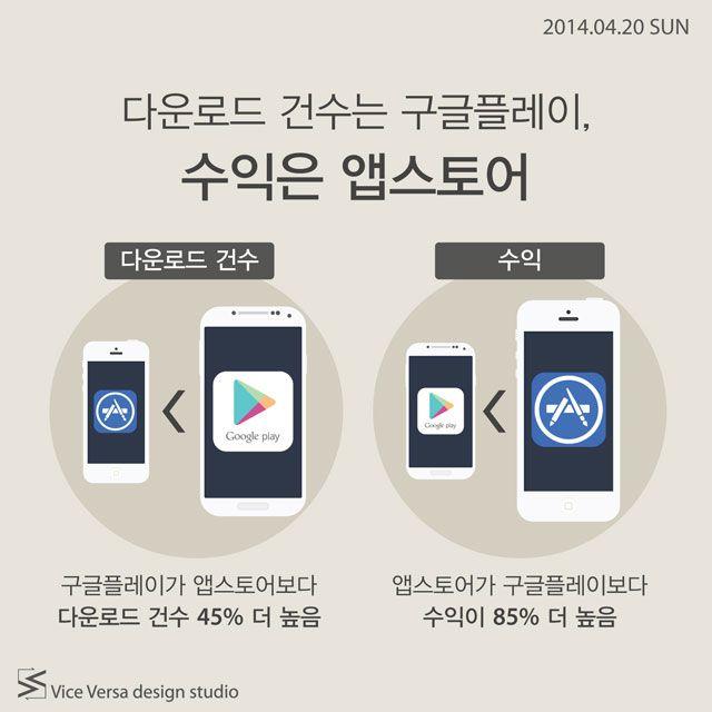 2014.04.20 SUN_ 다운로드는 구글플레이, 수익은 앱스토어 | Icon news