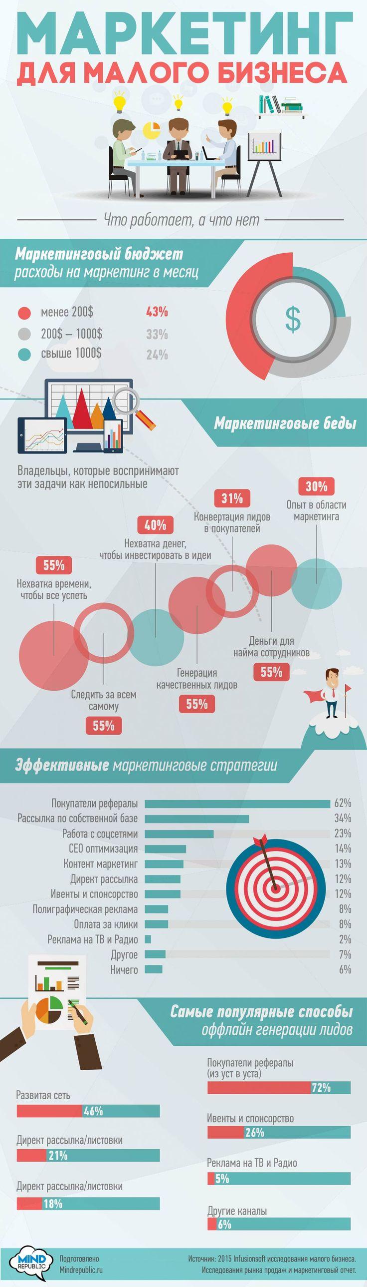 Маркетинг для малого бизнеса. Инфографика. Small business marketing. Infografics.