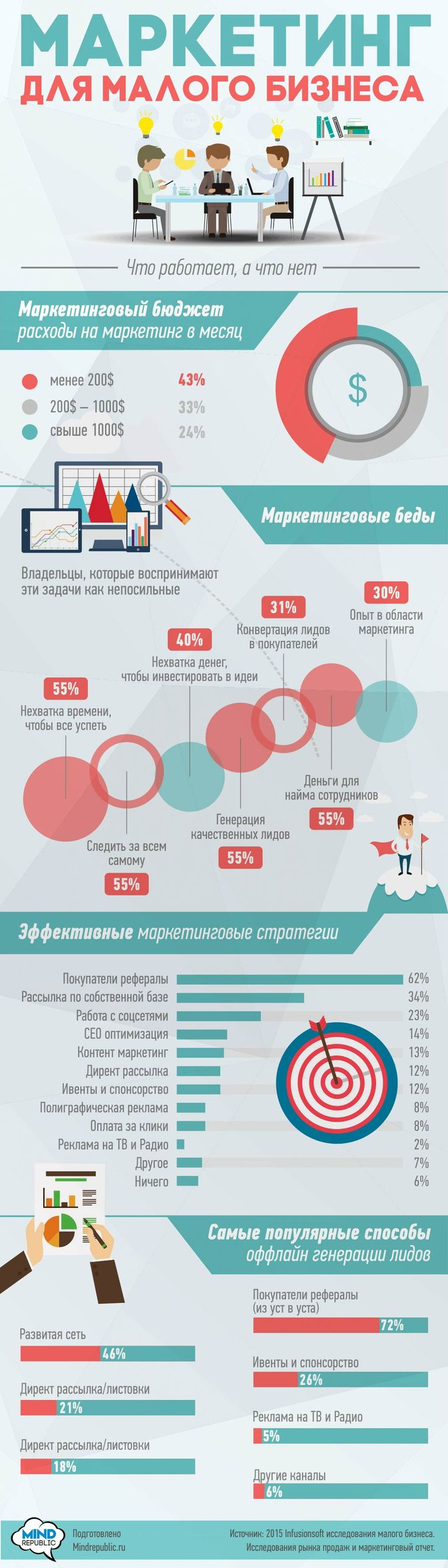 Маркетинг для малого бизнеса. Инфографика. Small business marketing. Infografics.
