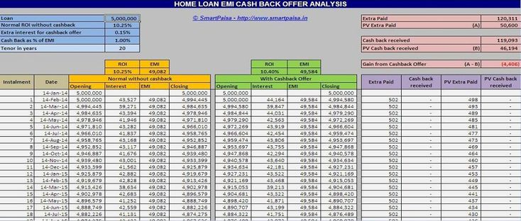 Home Loan EMI Cash Back Offer Analysis - COST BENEFIT ANALYSIS