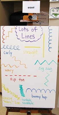book Harold's circus, identifying lines in the book, movement to create lines, lines with string, draw lines