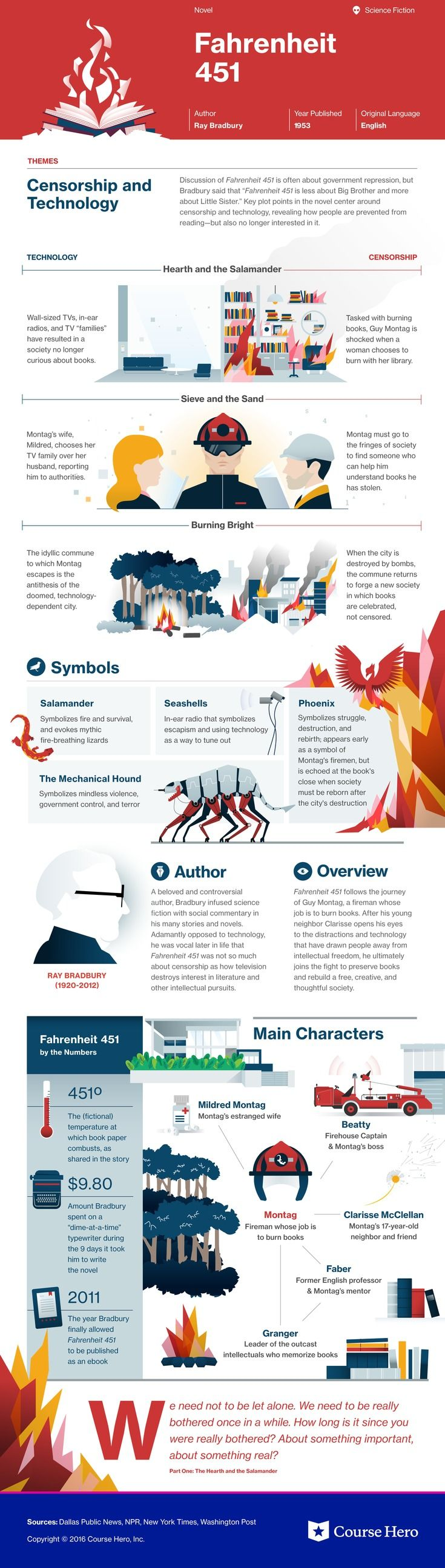 This @CourseHero infographic on Fahrenheit 451 is both visually stunning and informative!