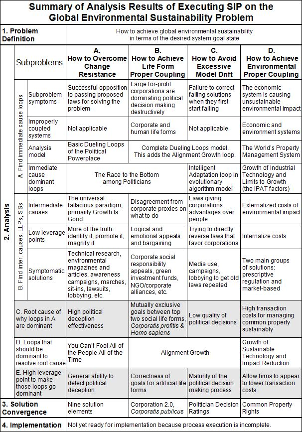 Table of summary of analysis