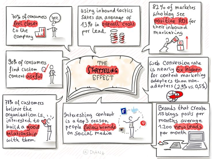 Sketchnotes Story Telling Effect - Sketchnote drawn with paper53 app ipadpro and apple Pencil Sketchnote