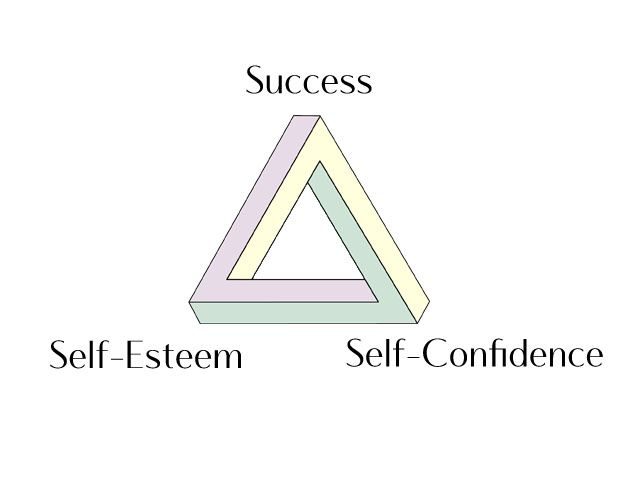 how self esteem affects one s health Just as we explored in chapter 2, cognition and affect are inextricably linked for   for those of us who are actively seeking higher self-esteem, one way is to be   in s b manuck, r jennings, b s rabin, & a baum (eds), behavior, health, .