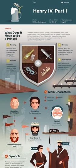 Henry IV, Part 1 infographic