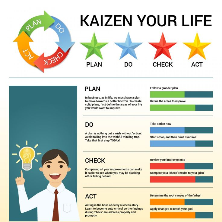 Kaizen Your Life Infographic                                                                                                                                                     More