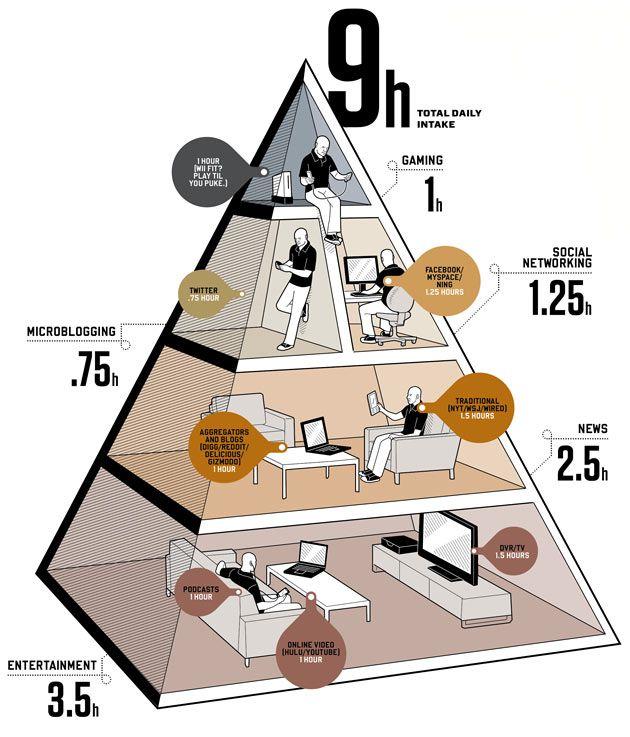 by media diet f 65 Terrific Social Media Infographics