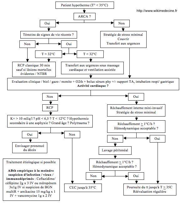 Hypothermie - Schéma de prise en charge thérapeutique