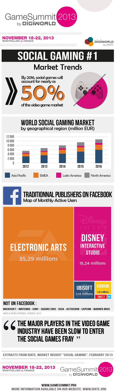 Social Gaming: Market trends