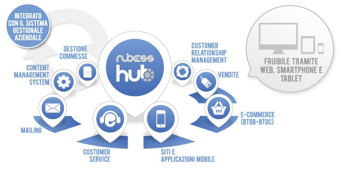 NubessHub, Marketing and Sales Software, includes CRM, Sales apps, CMS, ecommerce, invoicing and much more.
