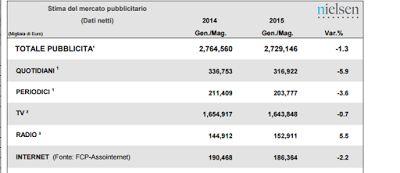 Redat24: Pubblicità, dati in crescita  Ecco i settori che v...