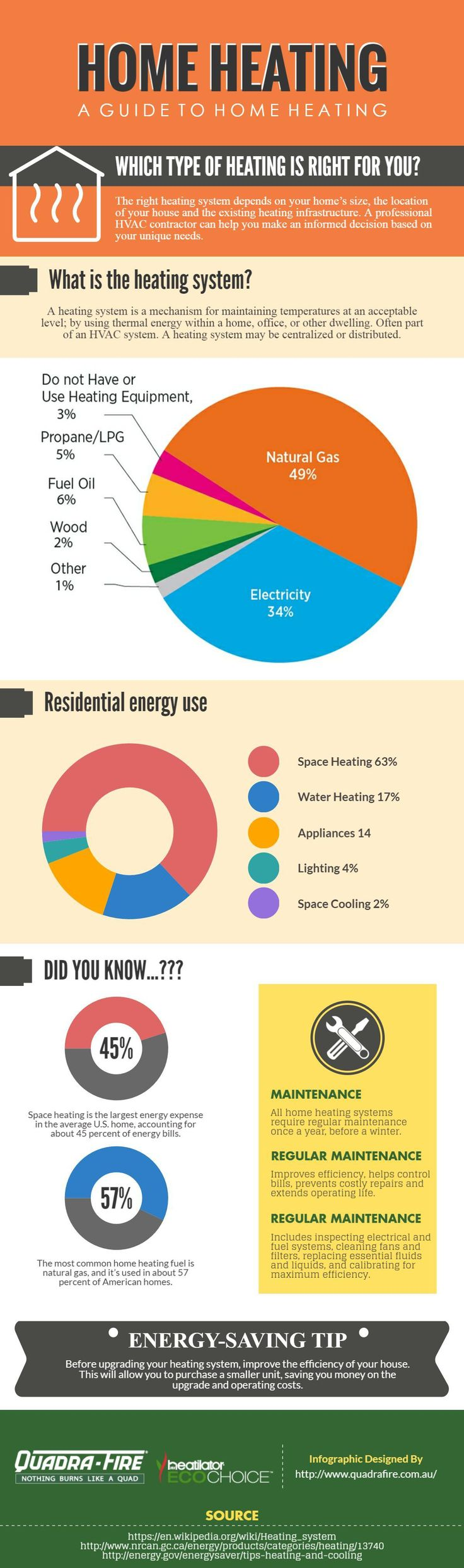 This infographic has everything you need to know about home heating systems -- including how heating systems work; a guide to home heating; residential energy use and energy saving tips. Do you know where your home is losing heat? Take a look at this helpful home heat loss infographic to learn more and make your home more energy efficient.