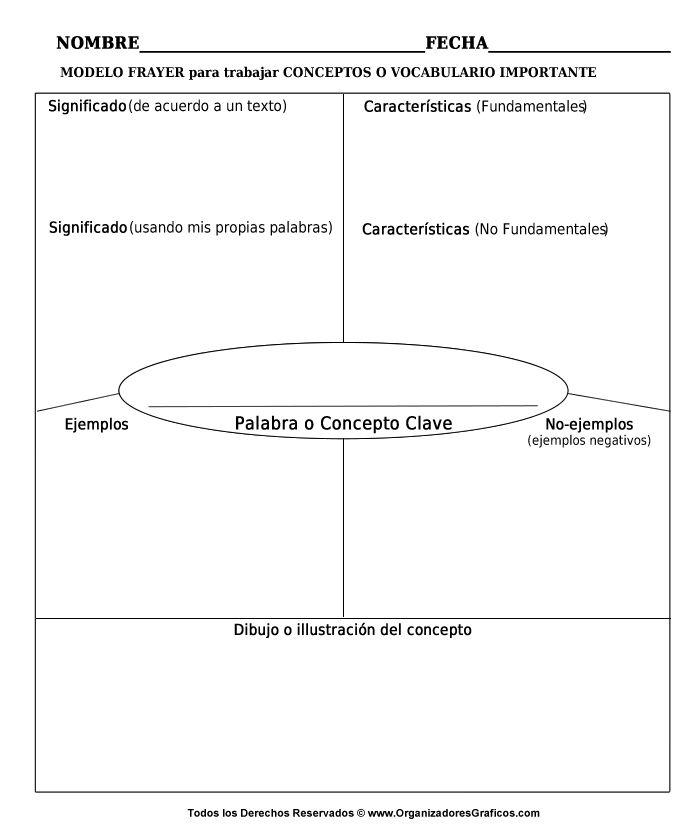 Organizadores Graficos - Organizador de Conceptos o Vocabulario, Inspirado en las Dimensiones del Aprendizaje
