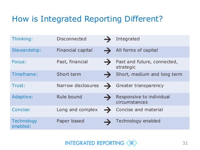 How is Integrated Reporting Different?