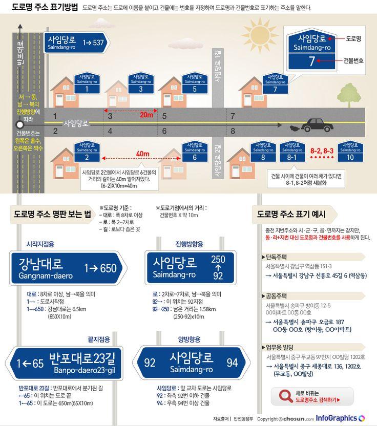 [Infographic] '도로명 주소' 표기법에 관한 인포그래픽