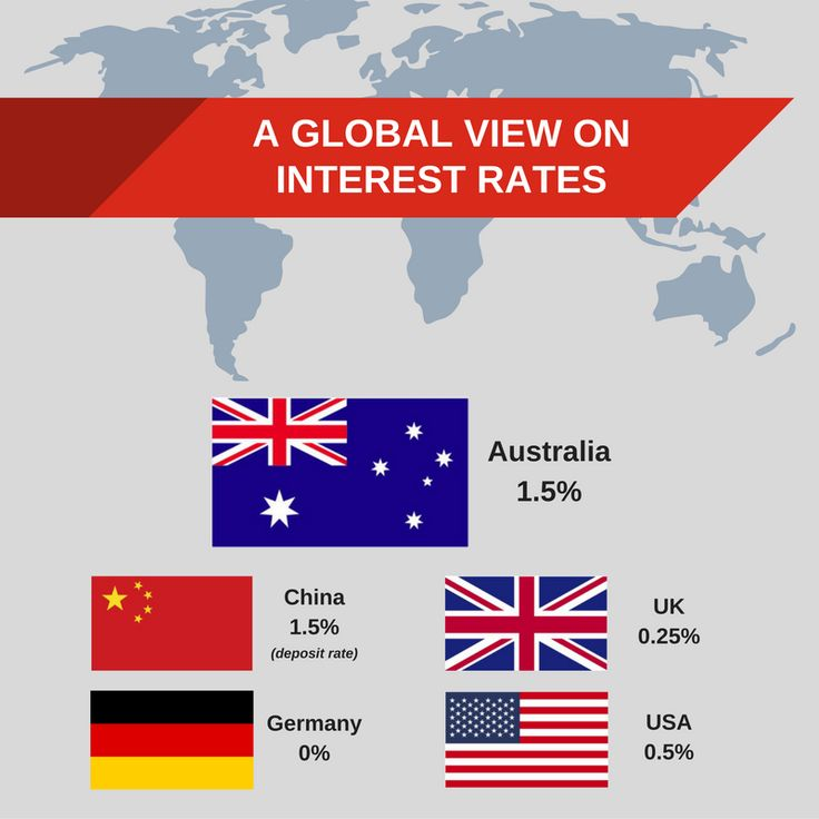"#DataTuesday Interest rates hold! ""The economy is continuing to grow at a moderate rate"" says RBA Governor, Philip Lowe. How do we compare with other global economic leaders? This week our data goes global. Viel Spass (as our EU-friends in Germany would say)."